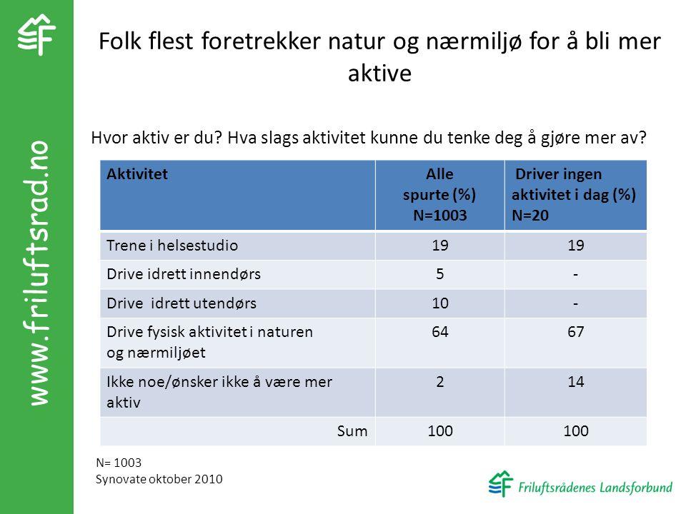Folk flest foretrekker natur og nærmiljø for å bli mer aktive AktivitetAlle spurte (%) N=1003 Driver ingen aktivitet i dag (%) N=20 Trene i helsestudi