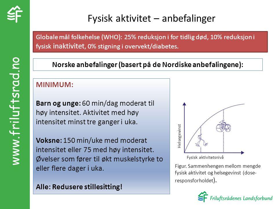 www.friluftsrad.no Fysisk aktivitet – anbefalinger MINIMUM: Barn og unge: 60 min/dag moderat til høy intensitet.