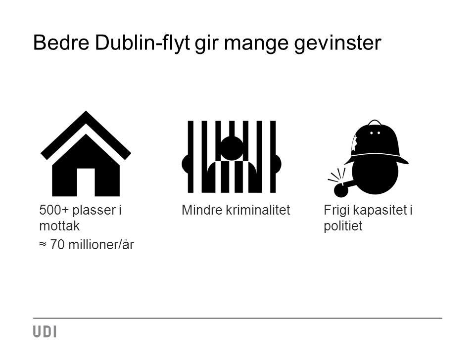 Bedre Dublin-flyt gir mange gevinster 500+ plasser i mottak ≈ 70 millioner/år Mindre kriminalitet Frigi kapasitet i politiet