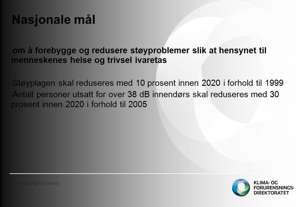 Nasjonale mål om å forebygge og redusere støyproblemer slik at hensynet til menneskenes helse og trivsel ivaretas Støyplagen skal reduseres med 10 prosent innen 2020 i forhold til 1999 Antall personer utsatt for over 38 dB innendørs skal reduseres med 30 prosent innen 2020 i forhold til 2005