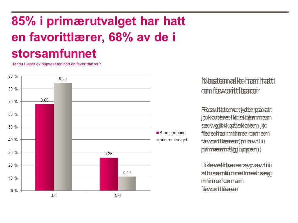 85% i primærutvalget har hatt en favorittlærer, 68% av de i storsamfunnet Har du i løpet av oppveksten hatt en favorittlærer.