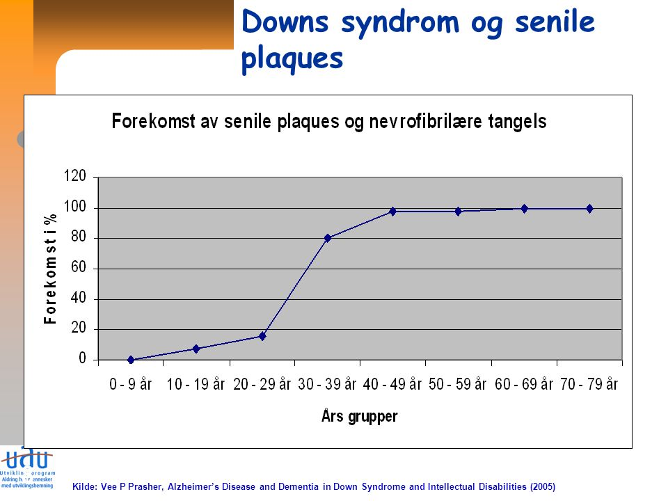 8 Kilde: Vee P Prasher, Alzheimer's Disease and Dementia in Down Syndrome and Intellectual Disabilities (2005) Downs syndrom og senile plaques