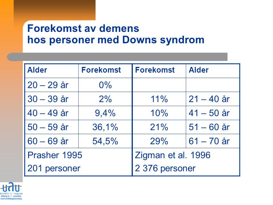 9 Forekomst av demens hos personer med Downs syndrom AlderForekomst Alder 20 – 29 år0% 30 – 39 år2%11%21 – 40 år 40 – 49 år9,4%10%41 – 50 år 50 – 59 år36,1%21%51 – 60 år 60 – 69 år54,5%29%61 – 70 år Prasher 1995 201 personer Zigman et al.