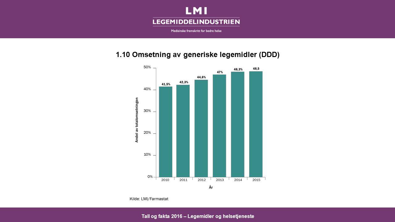 Tall og fakta 2016 – Legemidler og helsetjeneste 1.10 Omsetning av generiske legemidler (DDD)