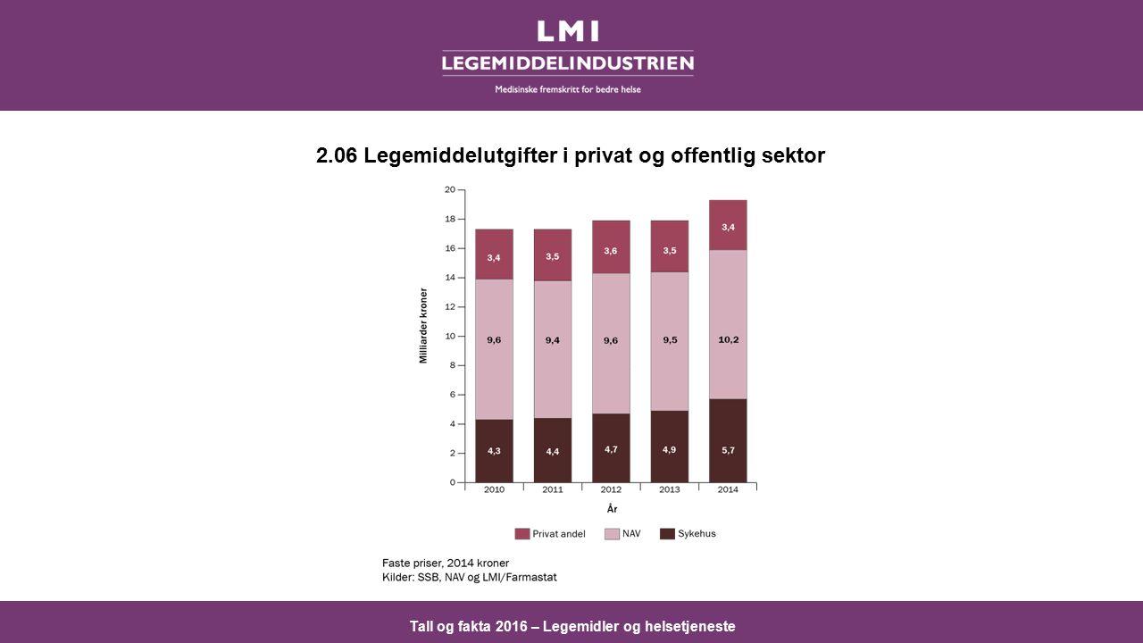 Tall og fakta 2016 – Legemidler og helsetjeneste 2.06 Legemiddelutgifter i privat og offentlig sektor