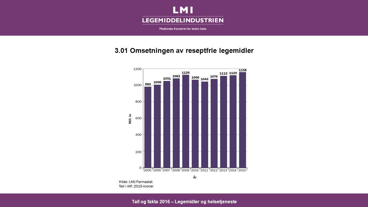 Tall og fakta 2016 – Legemidler og helsetjeneste 3.01 Omsetningen av reseptfrie legemidler