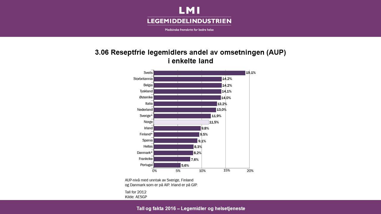 Tall og fakta 2016 – Legemidler og helsetjeneste 3.06 Reseptfrie legemidlers andel av omsetningen (AUP) i enkelte land