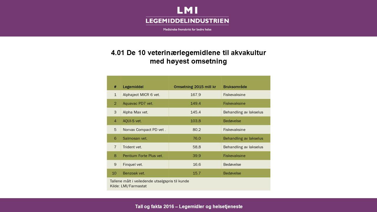 Tall og fakta 2016 – Legemidler og helsetjeneste 4.01 De 10 veterinærlegemidlene til akvakultur med høyest omsetning