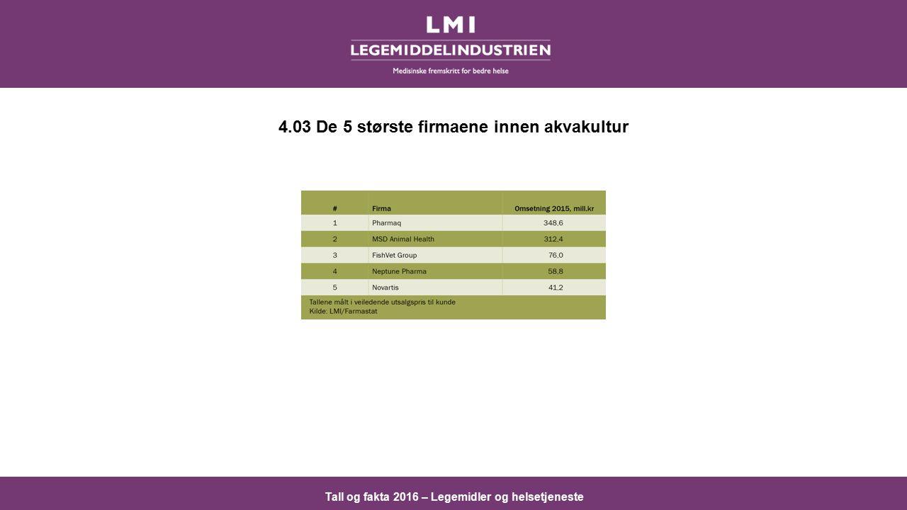 Tall og fakta 2016 – Legemidler og helsetjeneste 4.03 De 5 største firmaene innen akvakultur