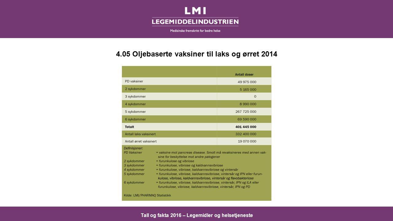 Tall og fakta 2016 – Legemidler og helsetjeneste 4.05 Oljebaserte vaksiner til laks og ørret 2014