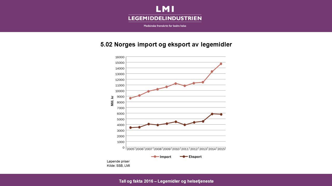 Tall og fakta 2016 – Legemidler og helsetjeneste 5.02 Norges import og eksport av legemidler