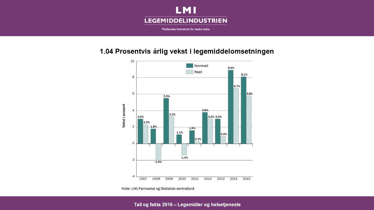 Tall og fakta 2016 – Legemidler og helsetjeneste 1.04 Prosentvis årlig vekst i legemiddelomsetningen