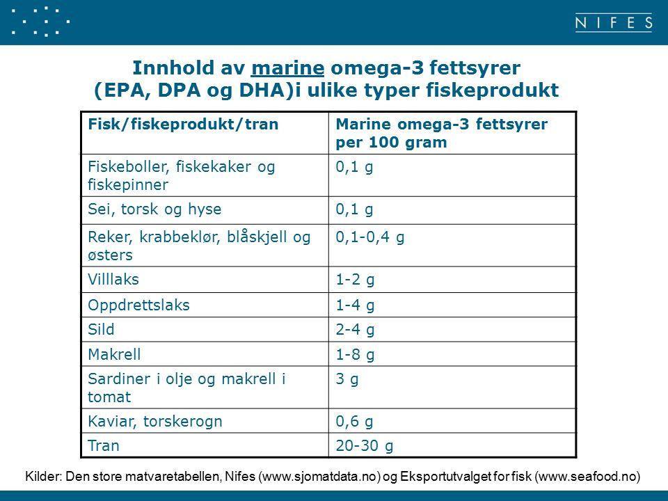 Innhold av marine omega-3 fettsyrer (EPA, DPA og DHA)i ulike typer fiskeprodukt Fisk/fiskeprodukt/tranMarine omega-3 fettsyrer per 100 gram Fiskeboller, fiskekaker og fiskepinner 0,1 g Sei, torsk og hyse0,1 g Reker, krabbeklør, blåskjell og østers 0,1-0,4 g Villlaks1-2 g Oppdrettslaks1-4 g Sild2-4 g Makrell1-8 g Sardiner i olje og makrell i tomat 3 g Kaviar, torskerogn0,6 g Tran20-30 g Kilder: Den store matvaretabellen, Nifes (www.sjomatdata.no) og Eksportutvalget for fisk (www.seafood.no)