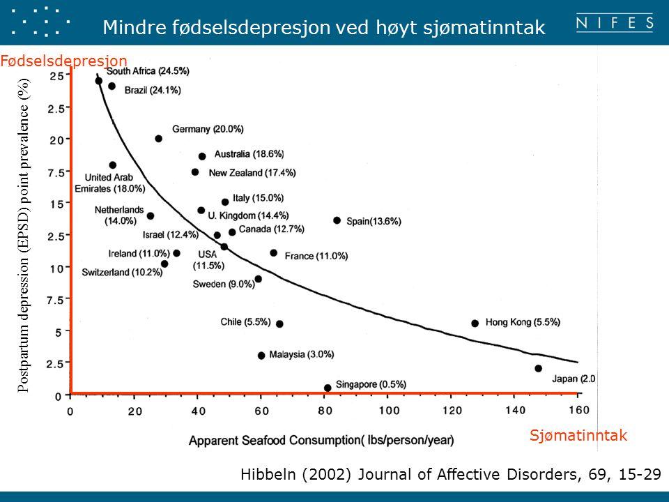 Postpartum depression (EPSD) point prevalence (%) Mindre fødselsdepresjon ved høyt sjømatinntak Hibbeln (2002) Journal of Affective Disorders, 69, 15-29 Sjømatinntak Fødselsdepresjon