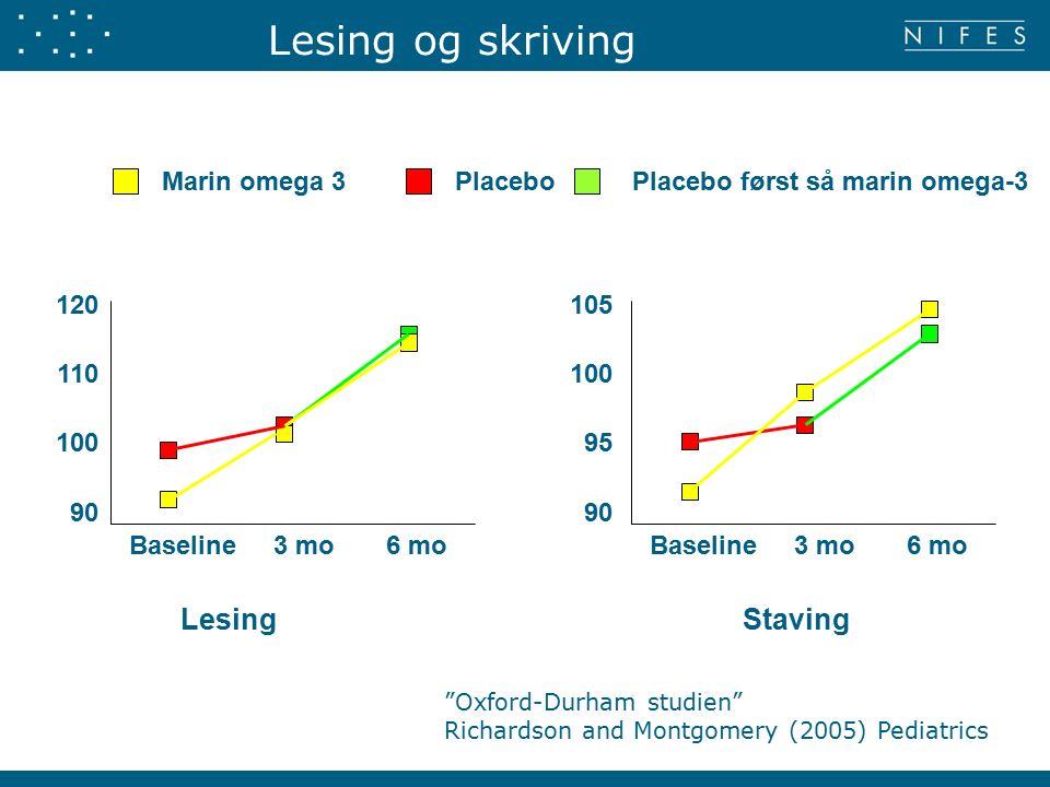 Lesing Baseline 3 mo 6 mo 120 110 100 90 Marin omega 3 PlaceboPlacebo først så marin omega-3 Baseline 3 mo 6 mo 105 100 95 90 Staving Oxford-Durham studien Richardson and Montgomery (2005) Pediatrics Lesing og skriving