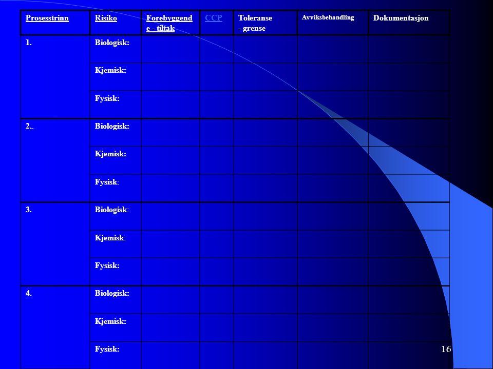 16 ProsesstrinnRisikoForebyggend e - tiltak CCPToleranse - grense Avviksbehandling Dokumentasjon 1.Biologisk: Kjemisk: Fysisk: 2..Biologisk: Kjemisk: Fysisk: 3.Biologisk: Kjemisk: Fysisk: 4.