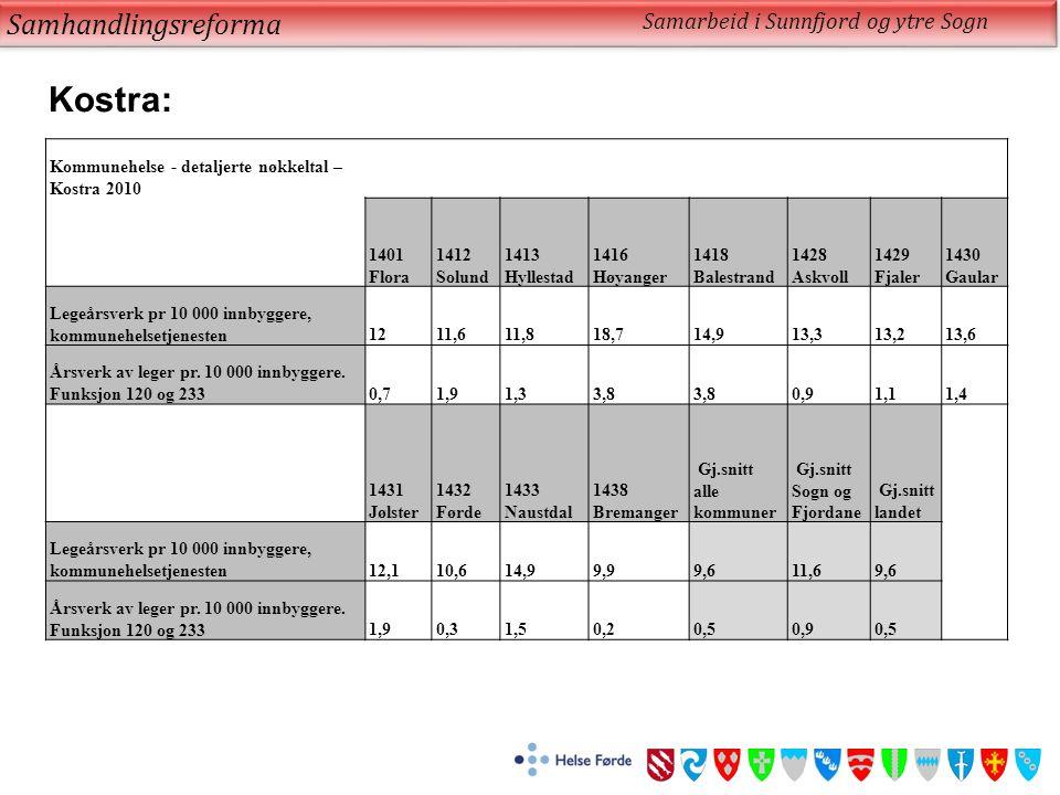 Samhandlingsreforma Kostra: Kommunehelse - detaljerte nøkkeltal – Kostra 2010 1401 Flora 1412 Solund 1413 Hyllestad 1416 Høyanger 1418 Balestrand 1428 Askvoll 1429 Fjaler 1430 Gaular Legeårsverk pr 10 000 innbyggere, kommunehelsetjenesten1211,611,818,714,913,313,213,6 Årsverk av leger pr.