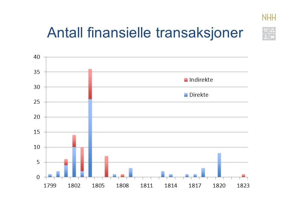 Antall finansielle transaksjoner