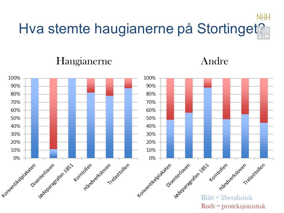 Hva stemte haugianerne på Stortinget.