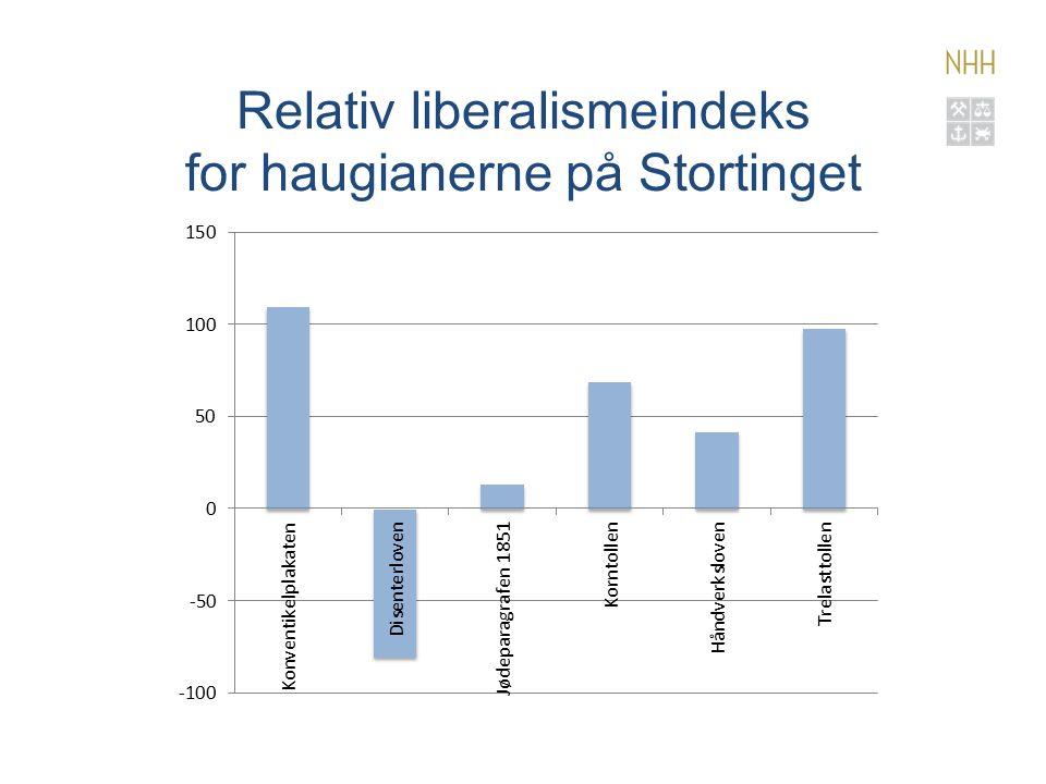 Relativ liberalismeindeks for haugianerne på Stortinget