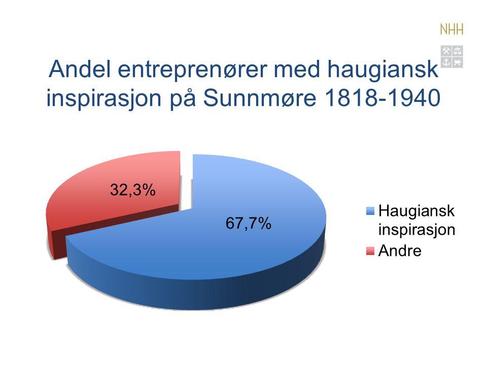 Andel entreprenører med haugiansk inspirasjon på Sunnmøre 1818-1940 67,7% 32,3%