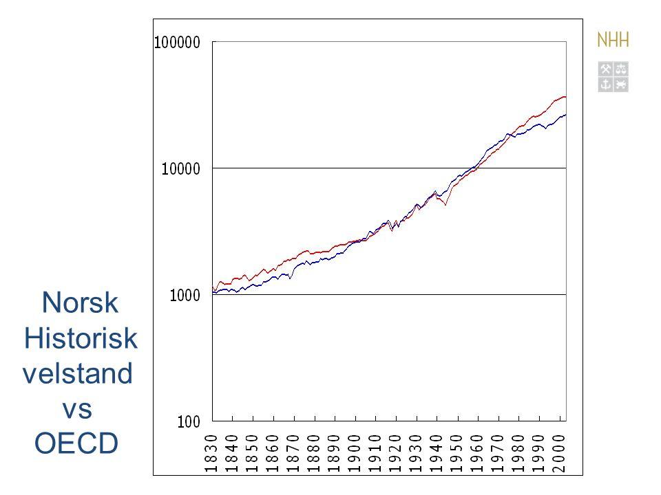 Norsk Historisk velstand vs OECD
