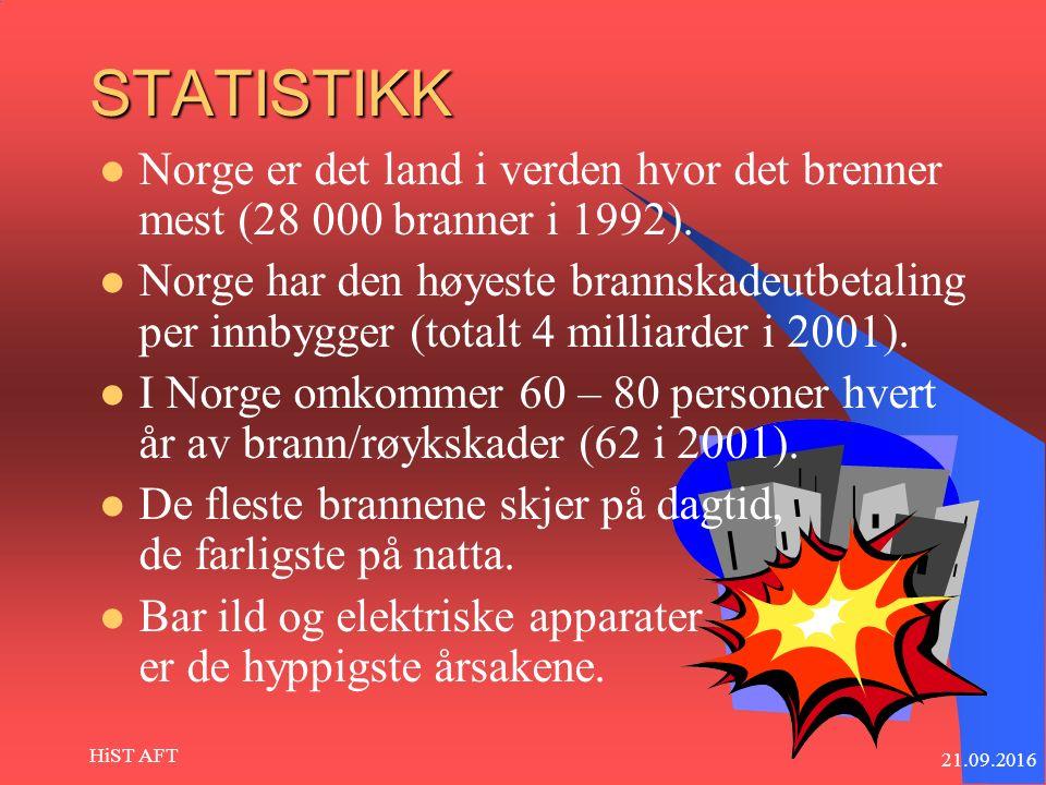 21.09.2016 HiST AFT STATISTIKK Norge er det land i verden hvor det brenner mest (28 000 branner i 1992).