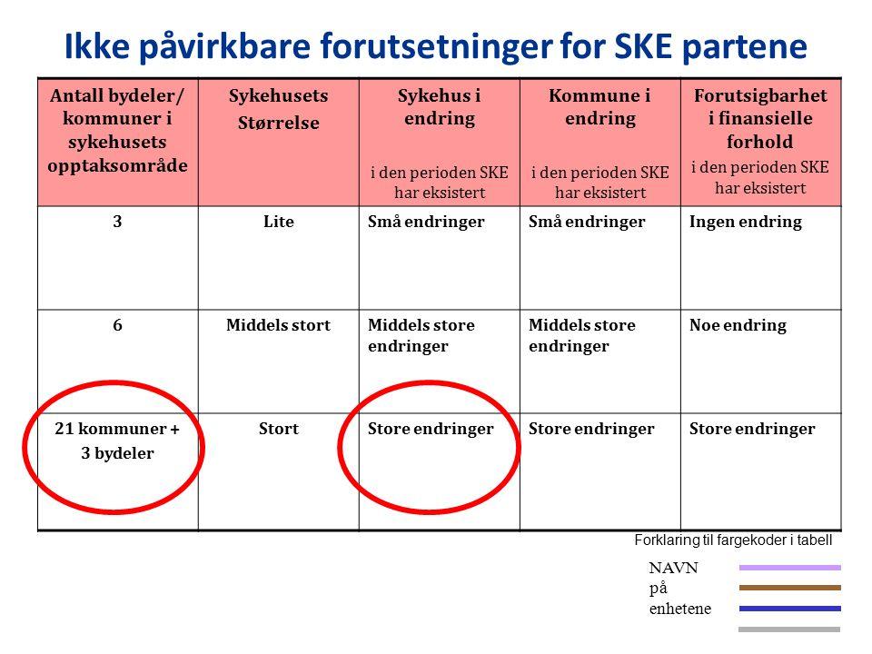 Antall bydeler/ kommuner i sykehusets opptaksområde Sykehusets Størrelse Sykehus i endring i den perioden SKE har eksistert Kommune i endring i den perioden SKE har eksistert Forutsigbarhet i finansielle forhold i den perioden SKE har eksistert 3LiteSmå endringer Ingen endring 6Middels stortMiddels store endringer Noe endring 21 kommuner + 3 bydeler StortStore endringer Forklaring til fargekoder i tabell NAVN på enhetene Ikke påvirkbare forutsetninger for SKE partene