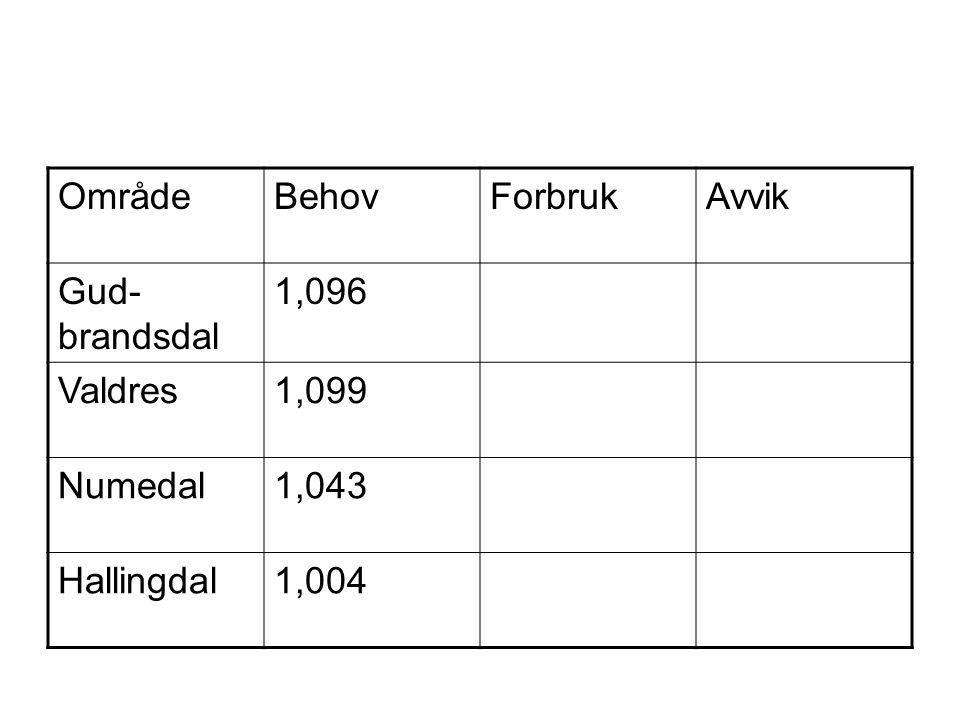 OmrådeBehovForbrukAvvik Gud- brandsdal 1,096 Valdres1,099 Numedal1,043 Hallingdal1,004