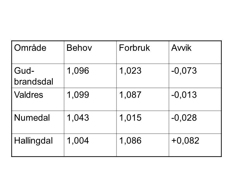 OmrådeBehovForbrukAvvik Gud- brandsdal 1,0961,023-0,073 Valdres1,0991,087-0,013 Numedal1,0431,015-0,028 Hallingdal1,0041,086+0,082