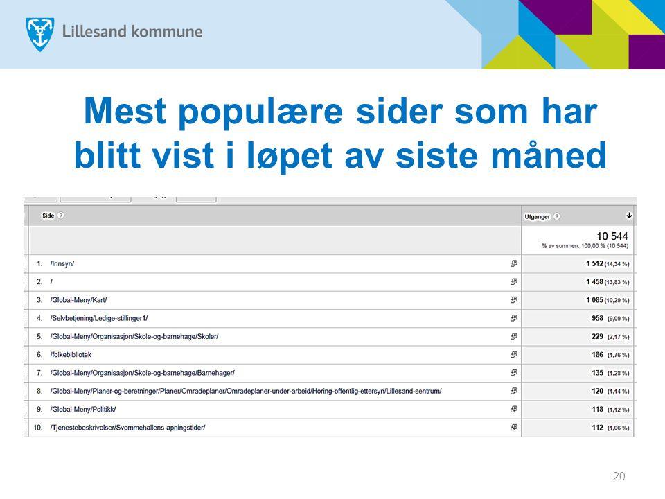 Mest populære sider som har blitt vist i løpet av siste måned 20