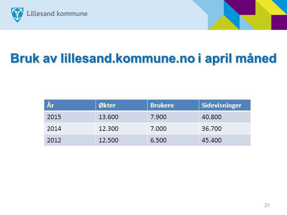 Bruk av lillesand.kommune.no i april måned ÅrØkterBrukereSidevisninger 201513.6007.90040.800 201412.3007.00036.700 201212.5006.50045.400 21