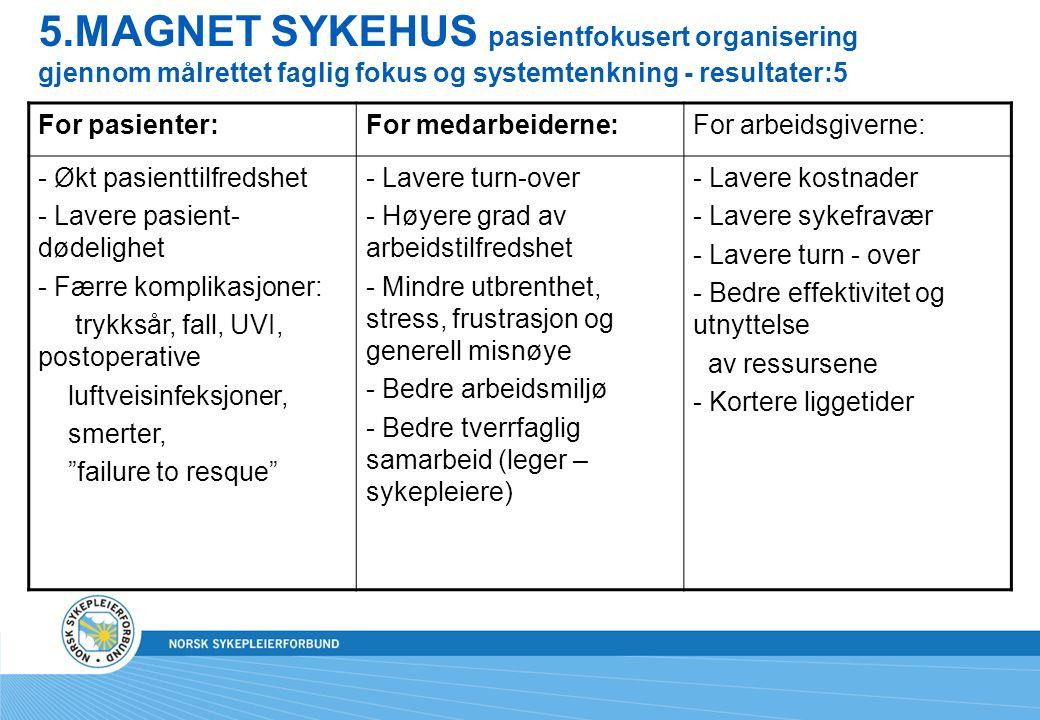 5.MAGNET SYKEHUS pasientfokusert organisering gjennom målrettet faglig fokus og systemtenkning - resultater:5 For pasienter:For medarbeiderne:For arbeidsgiverne: - Økt pasienttilfredshet - Lavere pasient- dødelighet - Færre komplikasjoner: trykksår, fall, UVI, postoperative luftveisinfeksjoner, smerter, failure to resque - Lavere turn-over - Høyere grad av arbeidstilfredshet - Mindre utbrenthet, stress, frustrasjon og generell misnøye - Bedre arbeidsmiljø - Bedre tverrfaglig samarbeid (leger – sykepleiere) - Lavere kostnader - Lavere sykefravær - Lavere turn - over - Bedre effektivitet og utnyttelse av ressursene - Kortere liggetider