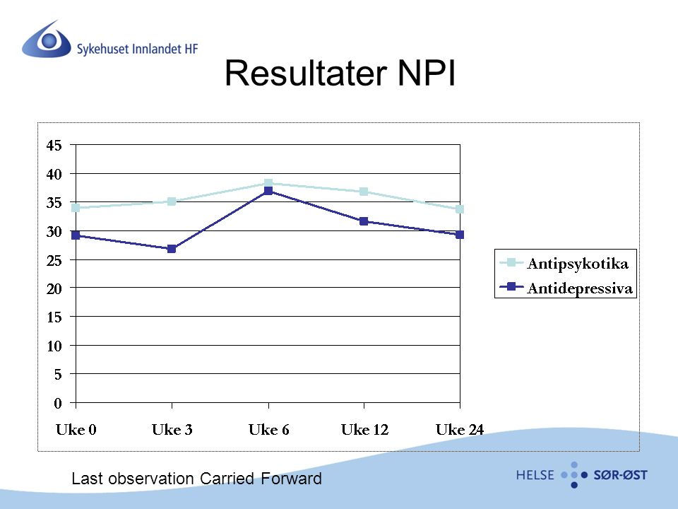 Resultater NPI Last observation Carried Forward