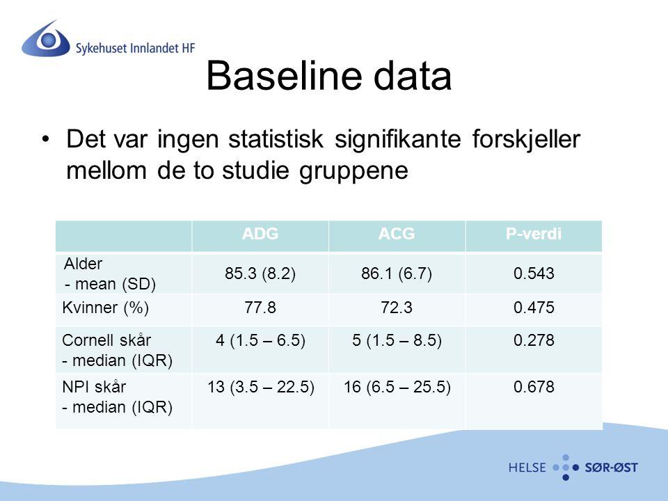 Baseline data Det var ingen statistisk signifikante forskjeller mellom de to studie gruppene ADGACGP-verdi Alder - mean (SD) 85.3 (8.2)86.1 (6.7)0.543 Kvinner (%)77.872.30.475 Cornell skår - median (IQR) 4 (1.5 – 6.5)5 (1.5 – 8.5)0.278 NPI skår - median (IQR) 13 (3.5 – 22.5)16 (6.5 – 25.5)0.678