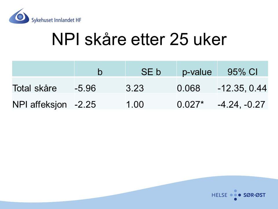NPI skåre etter 25 uker bSE bp-value95% CI Total skåre-5.963.230.068-12.35, 0.44 NPI affeksjon-2.251.000.027*-4.24, -0.27
