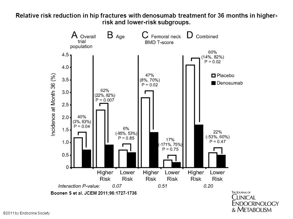 Relative risk reduction in hip fractures with denosumab treatment for 36 months in higher- risk and lower-risk subgroups.