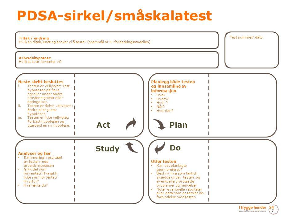 PDSA-sirkel/småskalatest Tiltak / endring Hvilken tiltak/endring ønsker vi å teste.