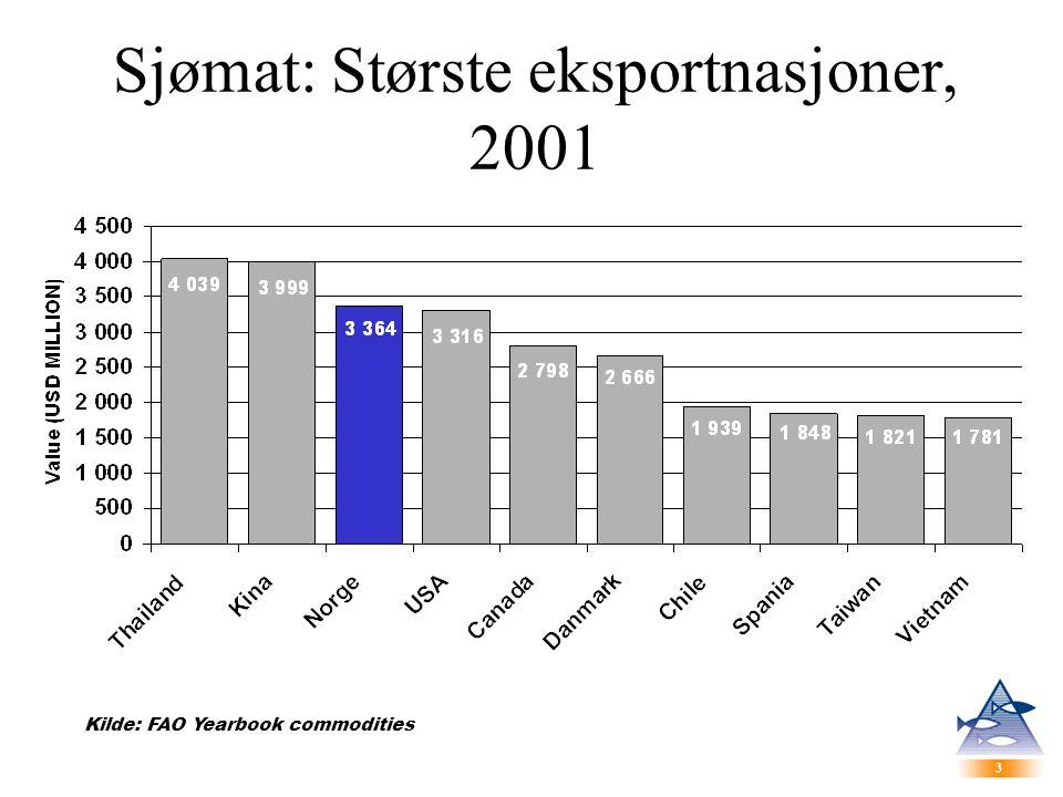 3 3 Sjømat: Største eksportnasjoner, 2001 Kilde: FAO Yearbook commodities
