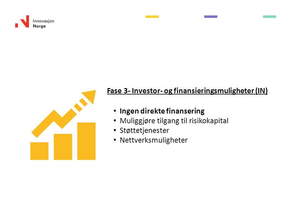 Fase 3- Investor- og finansieringsmuligheter (IN) Ingen direkte finansering Muliggjøre tilgang til risikokapital Støttetjenester Nettverksmuligheter