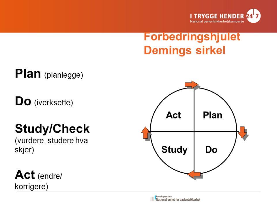 Forbedringshjulet Demings sirkel Plan (planlegge) Do (iverksette) Study/Check (vurdere, studere hva skjer) Act (endre/ korrigere) ActPlan StudyDo