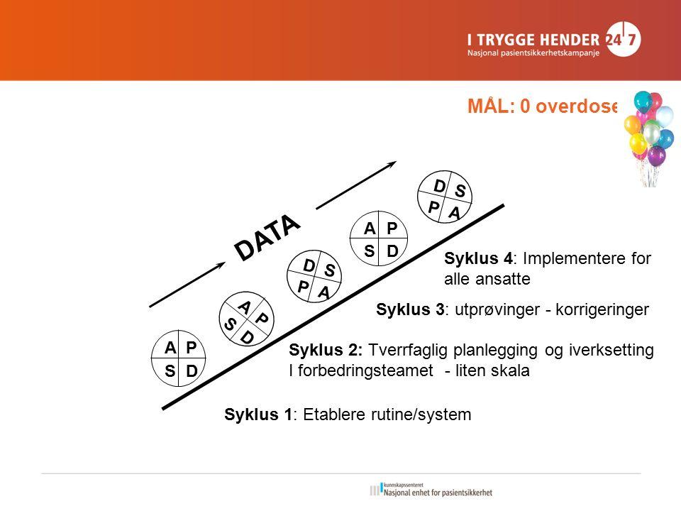 MÅL: 0 overdose AP SD A P S D AP SD D S P A DATA D S P A Syklus 1: Etablere rutine/system Syklus 2: Tverrfaglig planlegging og iverksetting I forbedringsteamet - liten skala Syklus 4: Implementere for alle ansatte Syklus 3: utprøvinger - korrigeringer