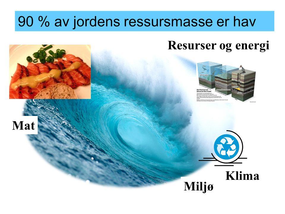 Resurser og energi Miljø Klima Mat