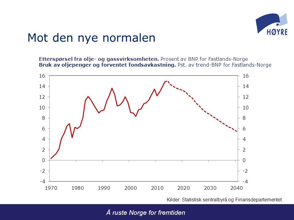 Utviklingen i produktivitet og reallønninger i fastlandsøkonomien.