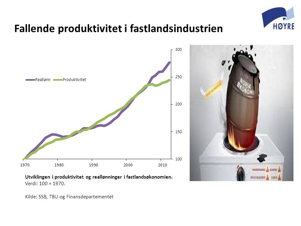 Utviklingen i produktivitet og reallønninger i fastlandsøkonomien. Verdi: 100 = 1970. Kilde: SSB, TBU og Finansdepartementet Fallende produktivitet i