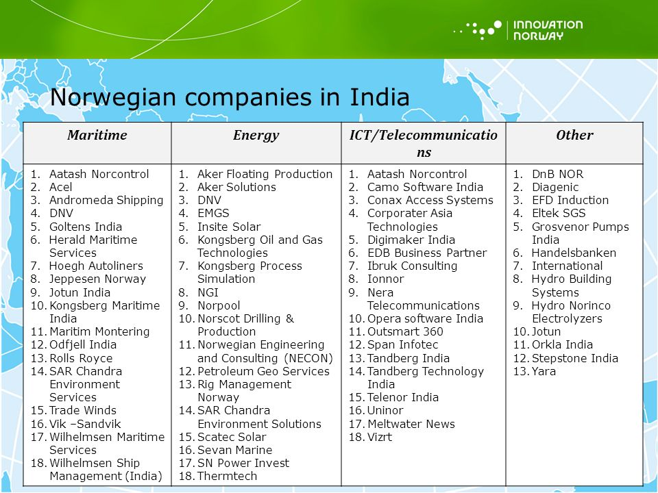 >>> Back to index India Innovation Norway's sector focus  Maritime  Oil & Gas  Energy and environment Business MatchMaking Program (BMMP)