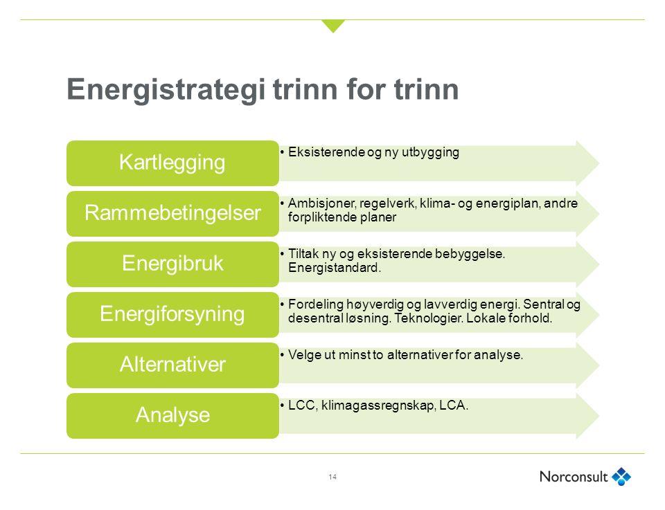 Energistrategi trinn for trinn Eksisterende og ny utbygging Kartlegging Ambisjoner, regelverk, klima- og energiplan, andre forpliktende planer Rammebetingelser Tiltak ny og eksisterende bebyggelse.