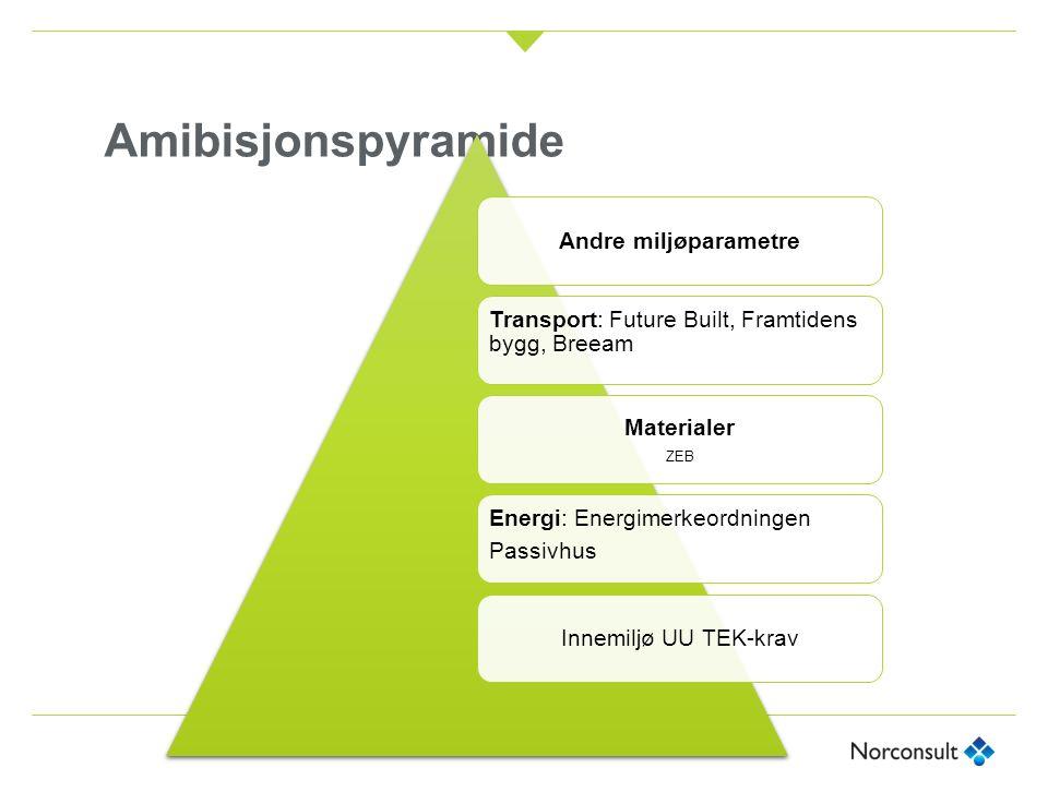 Amibisjonspyramide Andre miljøparametre Transport: Future Built, Framtidens bygg, Breeam Materialer ZEB Energi: Energimerkeordningen Passivhus Innemiljø UU TEK-krav