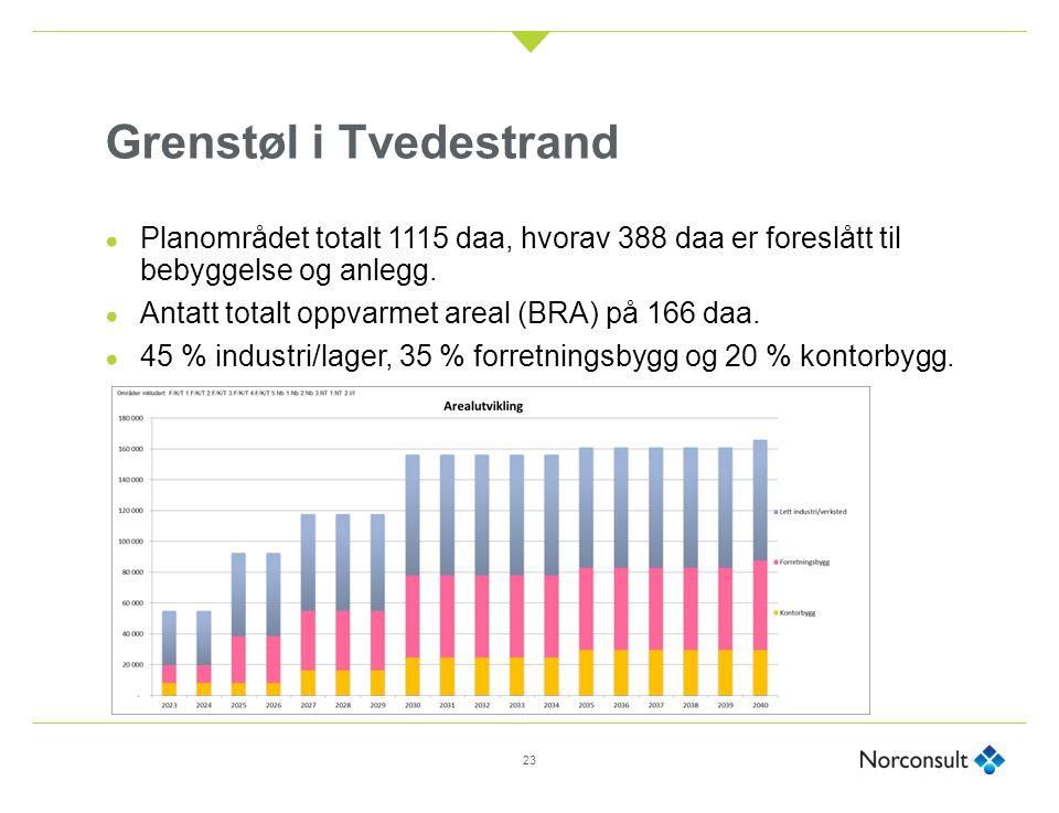 Grenstøl i Tvedestrand ● Planområdet totalt 1115 daa, hvorav 388 daa er foreslått til bebyggelse og anlegg. ● Antatt totalt oppvarmet areal (BRA) på 1