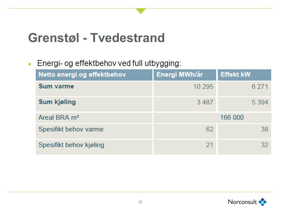Grenstøl - Tvedestrand 25 ● Energi- og effektbehov ved full utbygging: